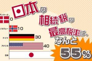 最高税率は55%!? 実は日本の相続税率って世界で一番高いんです!